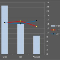 SPEED TEST】Wi-Fiスポット分析……キャリアWi-Fiの実力と傾向